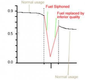 fuel level monitoring - suspicious activity